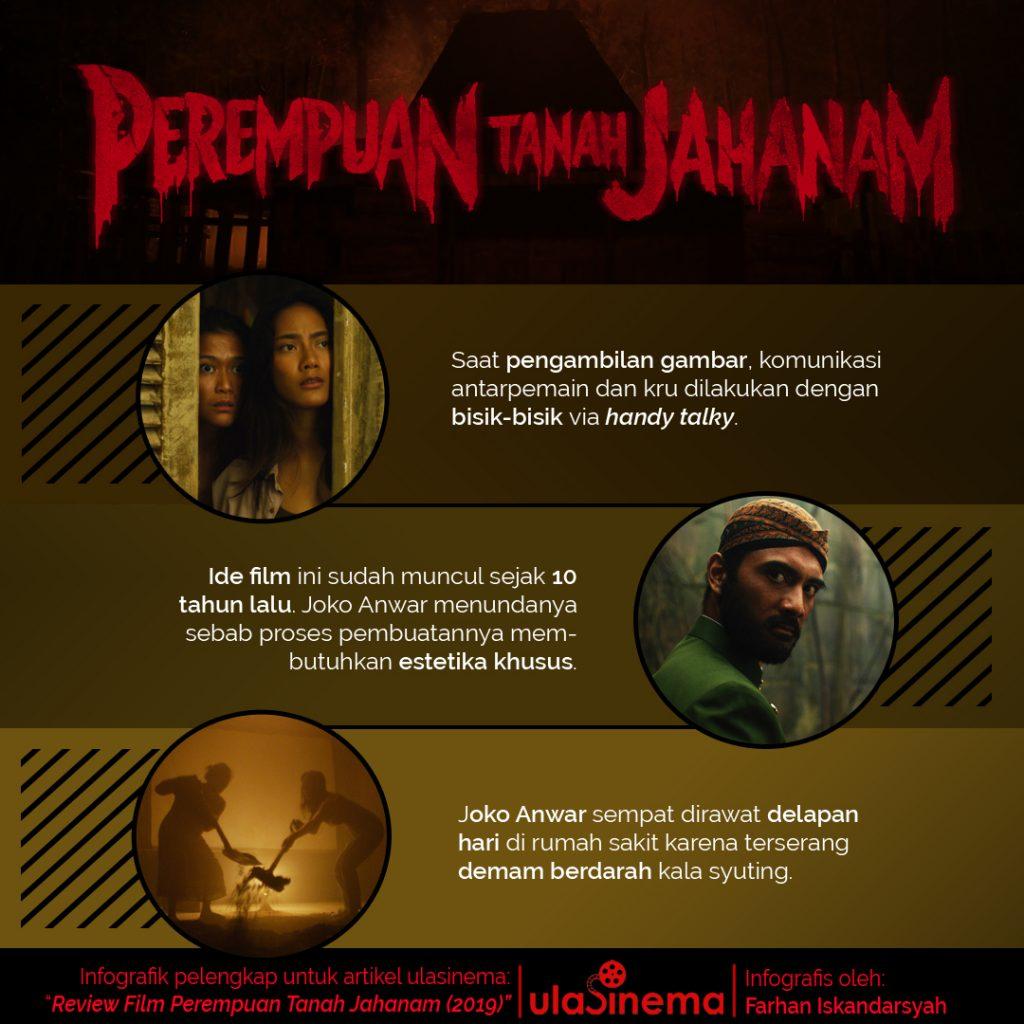 infografis film perempuan tanah jahanam