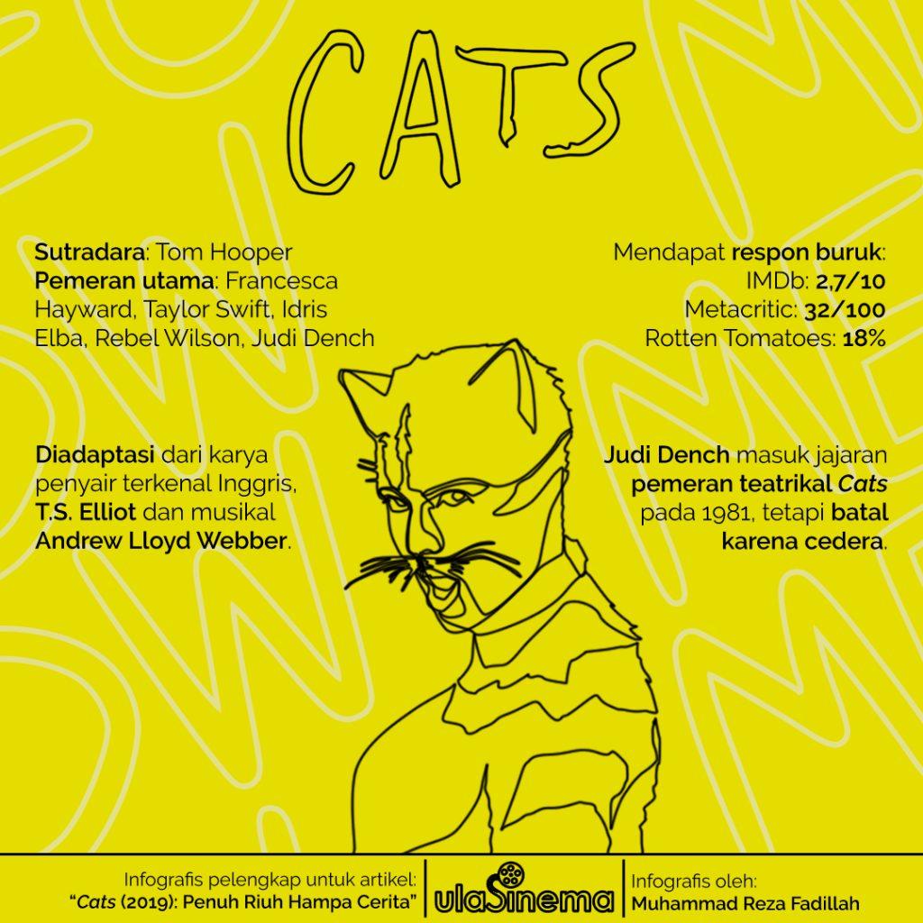 Infografis film Cats (2019) garapan Tom Hooper