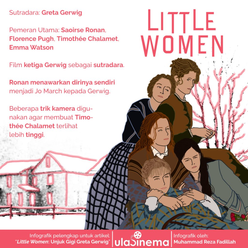 Infografik film Little Women (2020) oleh ulasinema