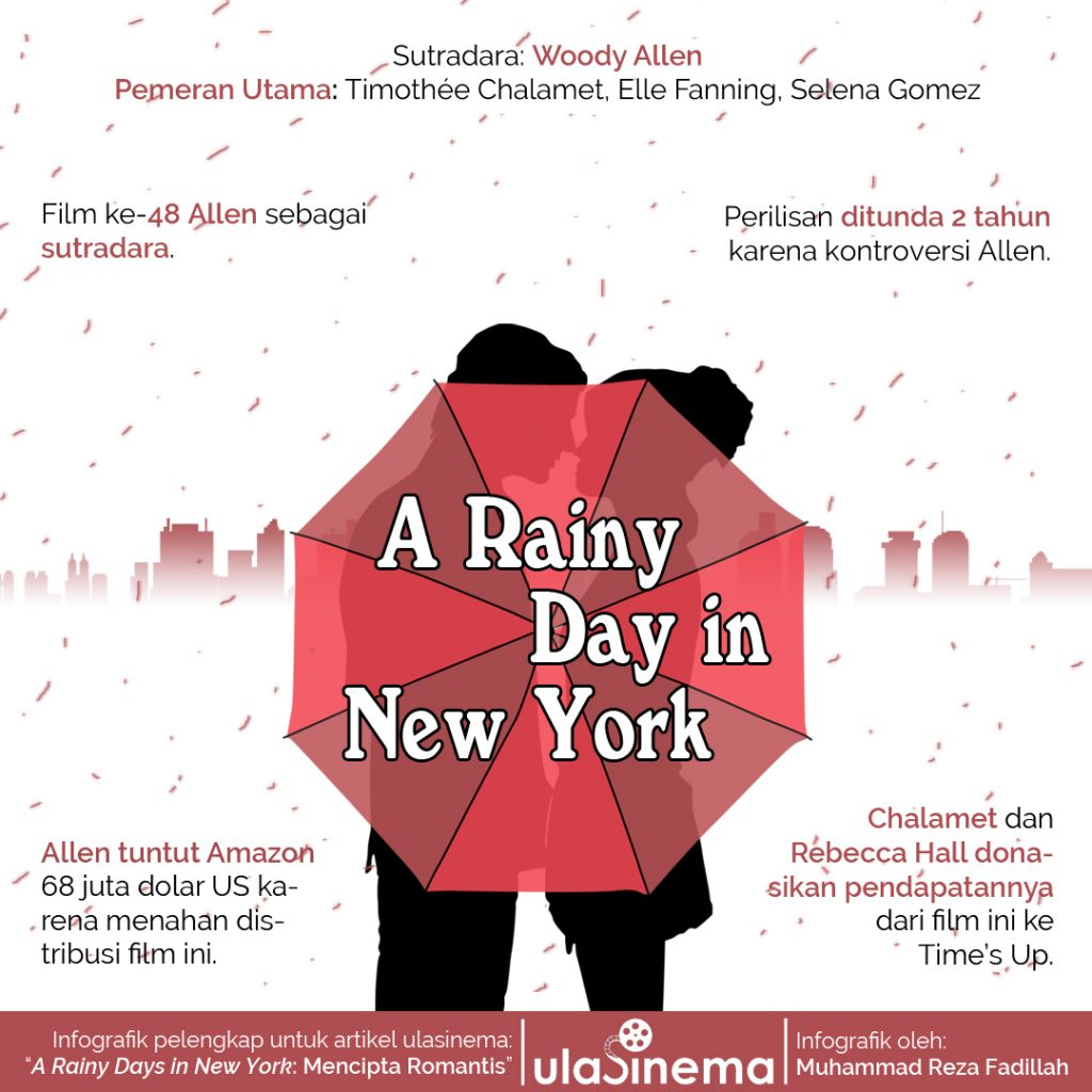 Infografik A Rainy Days in New York (2019) karya Woody Allen.