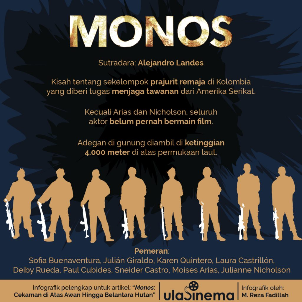 Infografik film Monos oleh ulasinema.