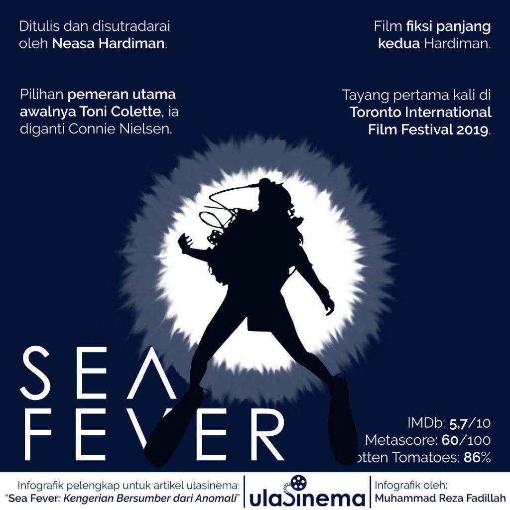 Infografik Review Film Sea Fever (2019): Kengerian Bersumber dari Anomali oleh ulasinema