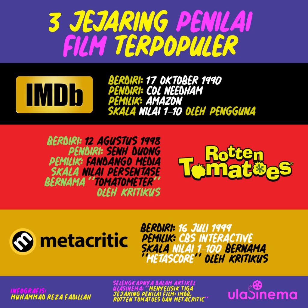 Infografik Menyelisik Tiga Jejaring Penilai Film: IMDb, Rotten Tomatoes dan Metacritic oleh ulasinema