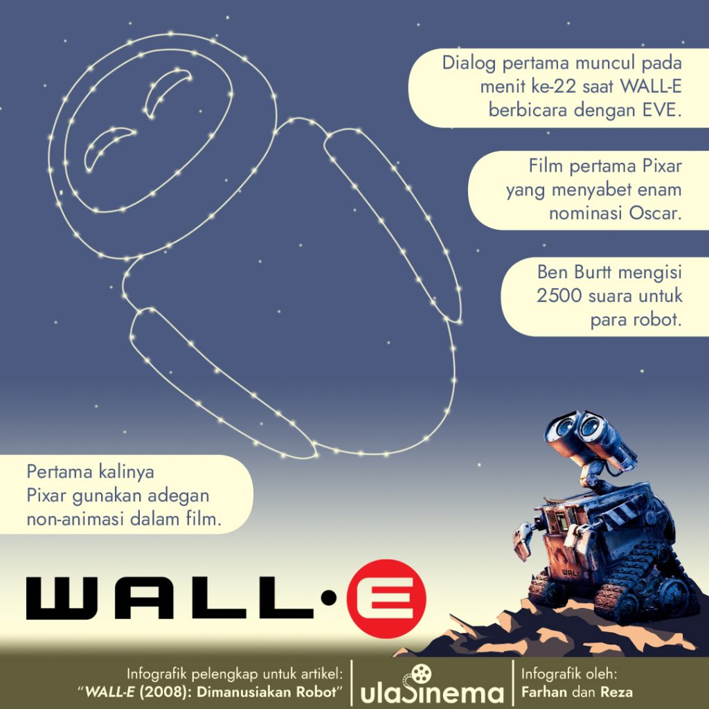 Infografik Review Film WALL-E (2008): Dimanusiakan Robot oleh ulasinema