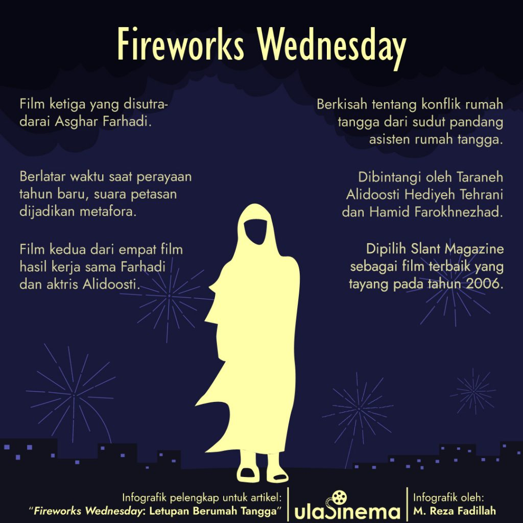 Fireworks Infographic Wednesday (2006): Letusan Pindah Rumah oleh ulasinema